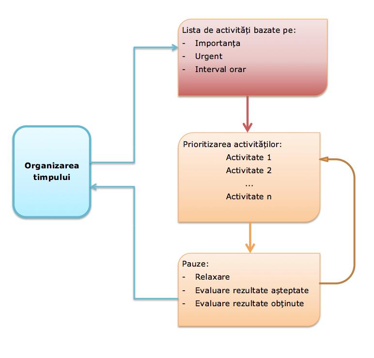 01_map_organizetime