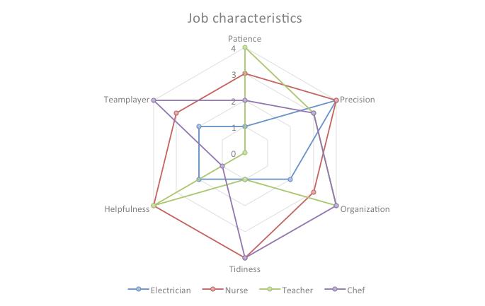 2016_0225_job-charateristics